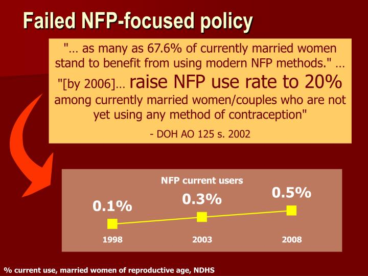 """… as many as 67.6% of currently married women stand to benefit from using modern NFP methods."" …"