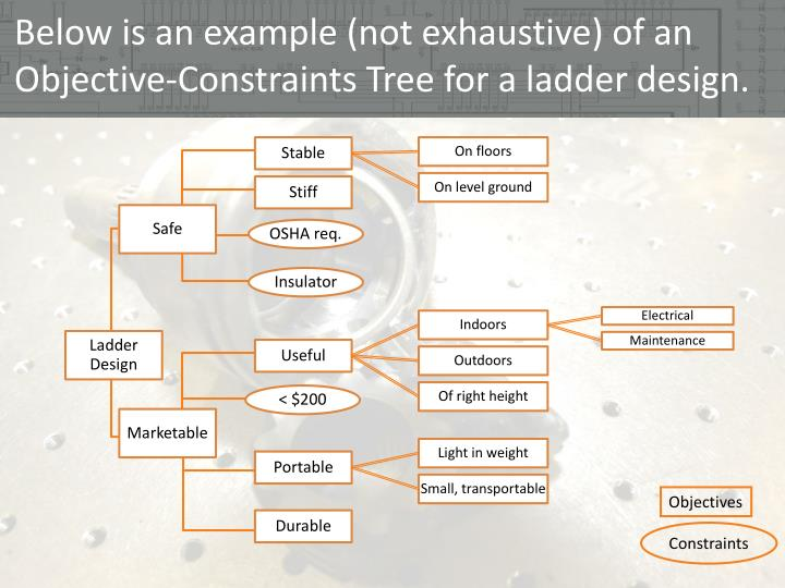 Below is an example not exhaustive of an objective constraints tree for a ladder design