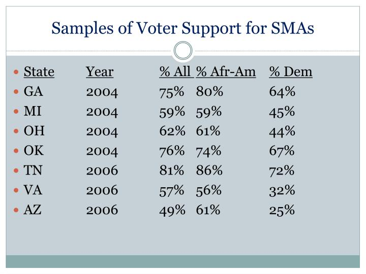 Samples of Voter Support for SMAs