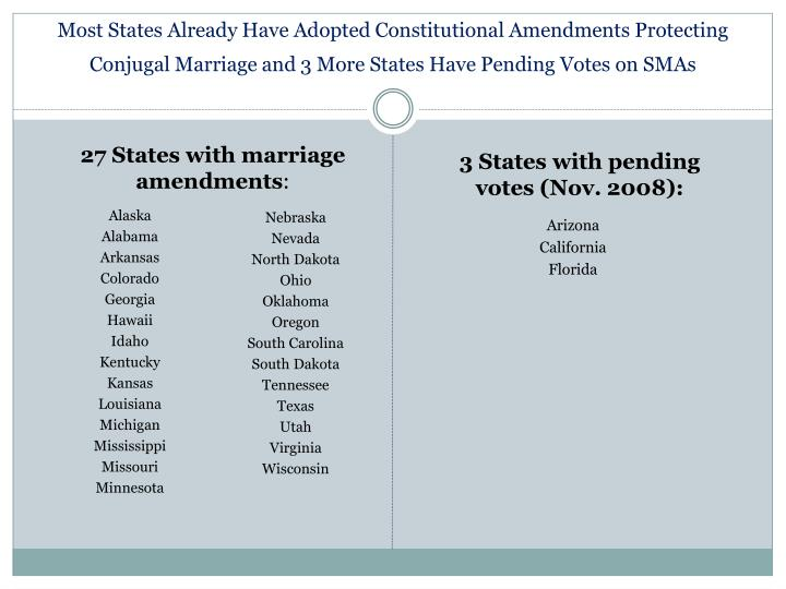 Most States Already Have Adopted Constitutional Amendments Protecting Conjugal Marriage and 3 More States Have Pending Votes on SMAs