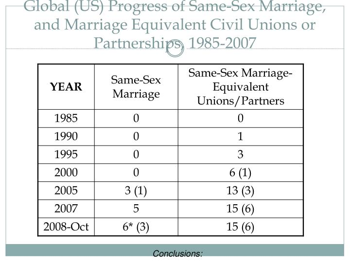 Global (US) Progress of Same-Sex Marriage, and Marriage Equivalent Civil Unions or Partnerships, 1985-2007