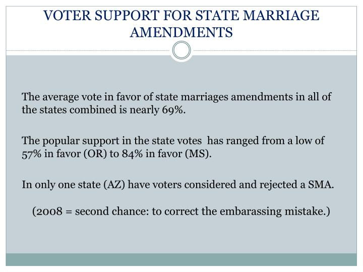 VOTER SUPPORT FOR STATE MARRIAGE AMENDMENTS