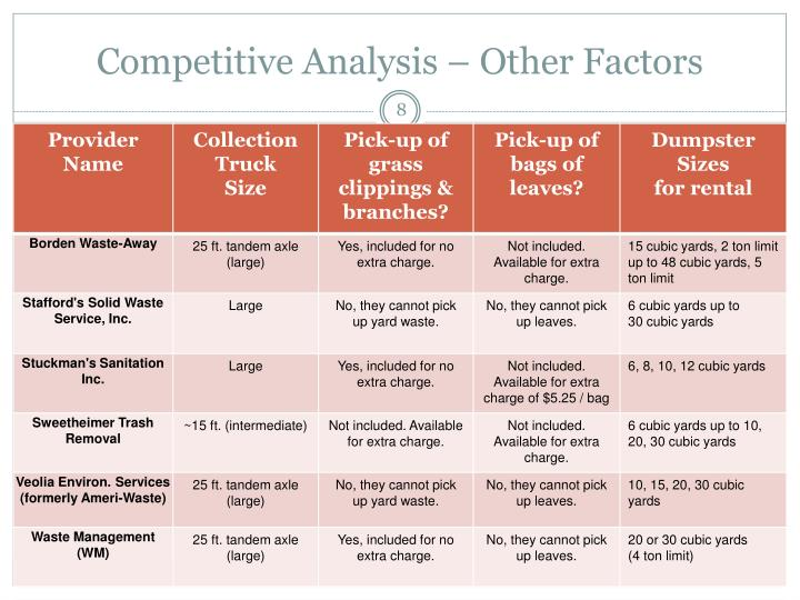 Competitive Analysis – Other Factors