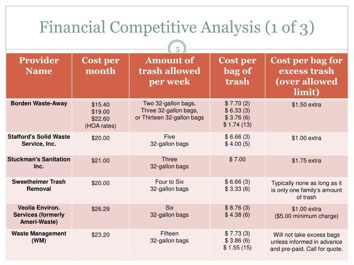 Financial Competitive Analysis (1 of 3)