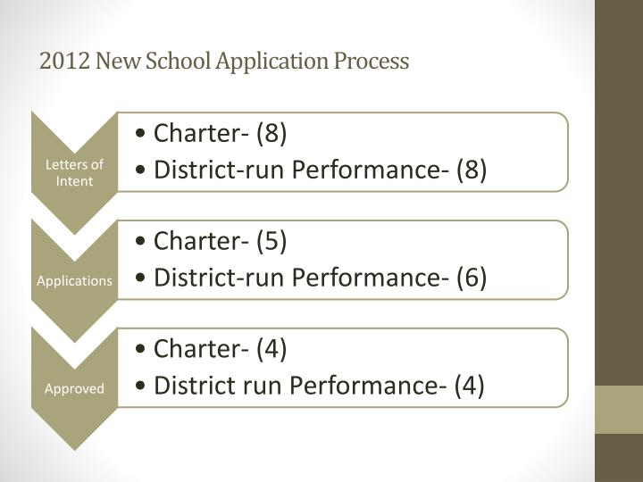 2012 new school application process