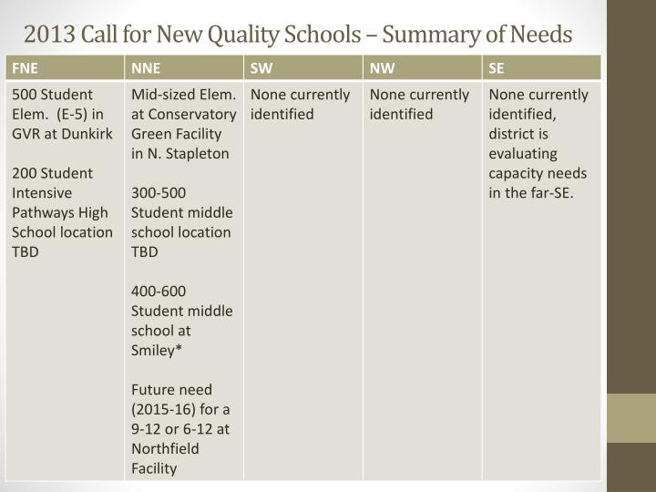 2013 Call for New Quality Schools – Summary of Needs