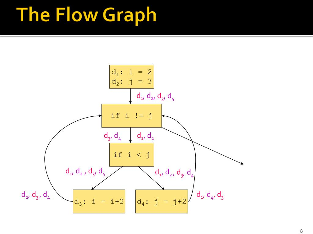 PPT - Proving Little Theorems Data-Flow Equations Major