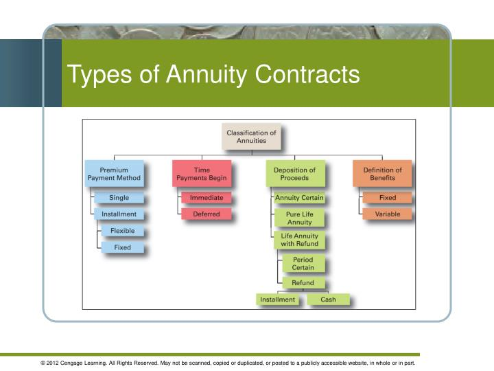 Types of Annuity Contracts