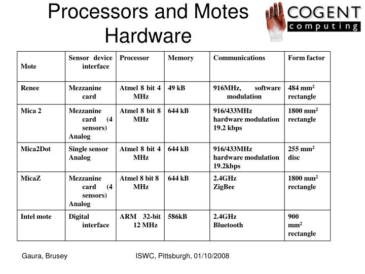 Processors and Motes Hardware