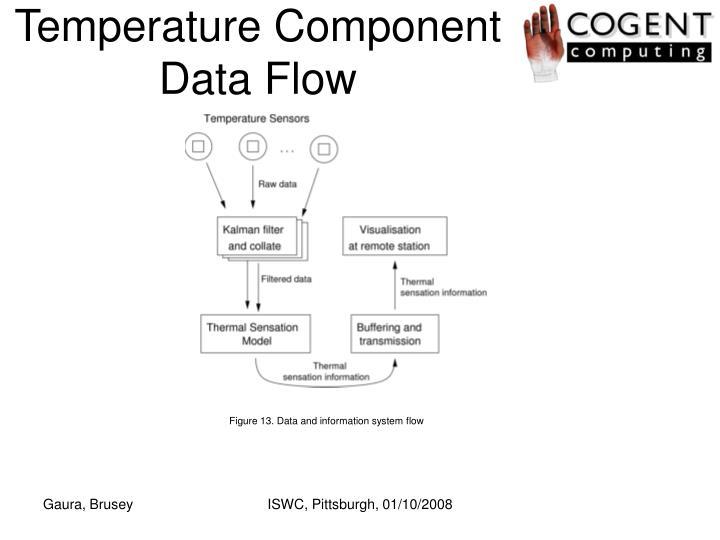Temperature Component Data Flow