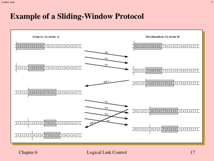 Example of a Sliding-Window Protocol