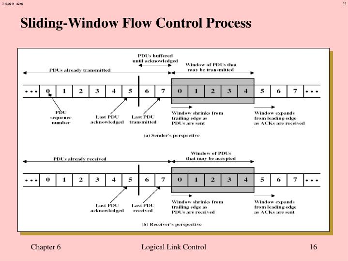 Sliding-Window Flow Control Process