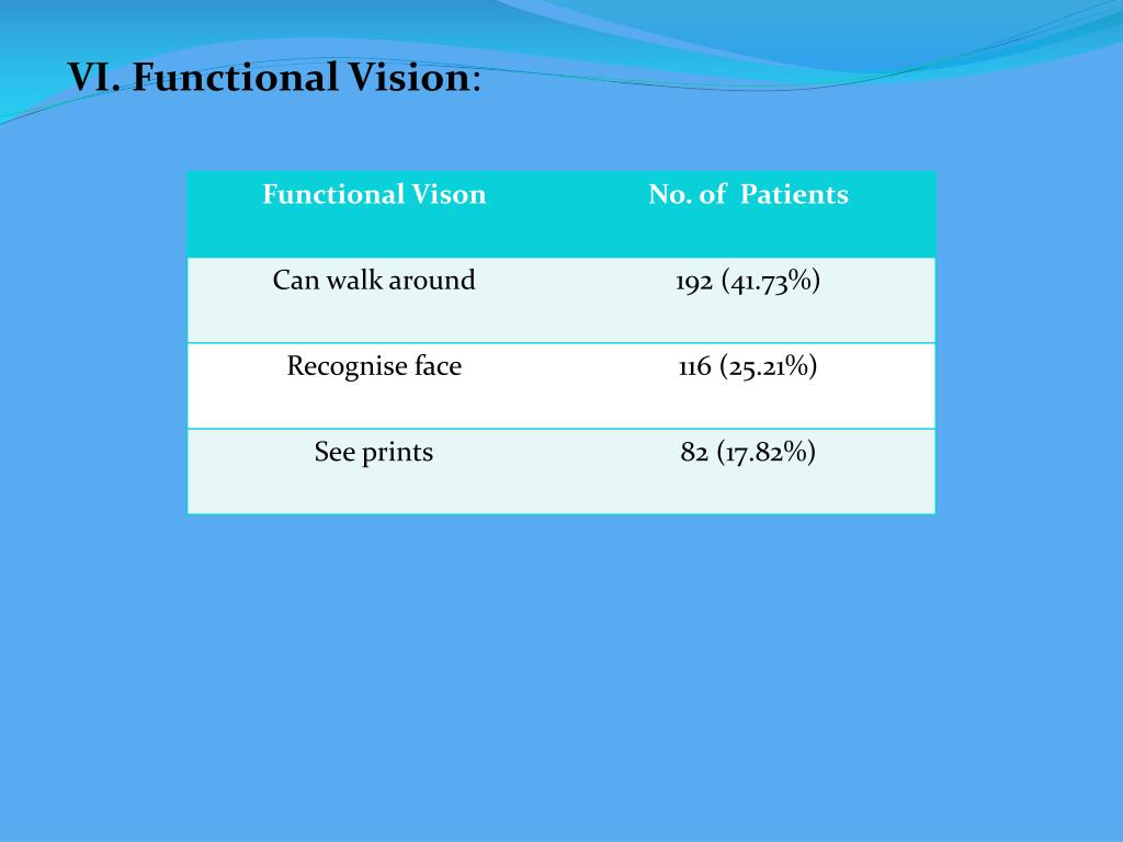 PPT - EVALUATION OF THE CAUSES OF BLINDNESS AND IMPROVING