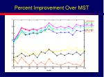 percent improvement over mst1