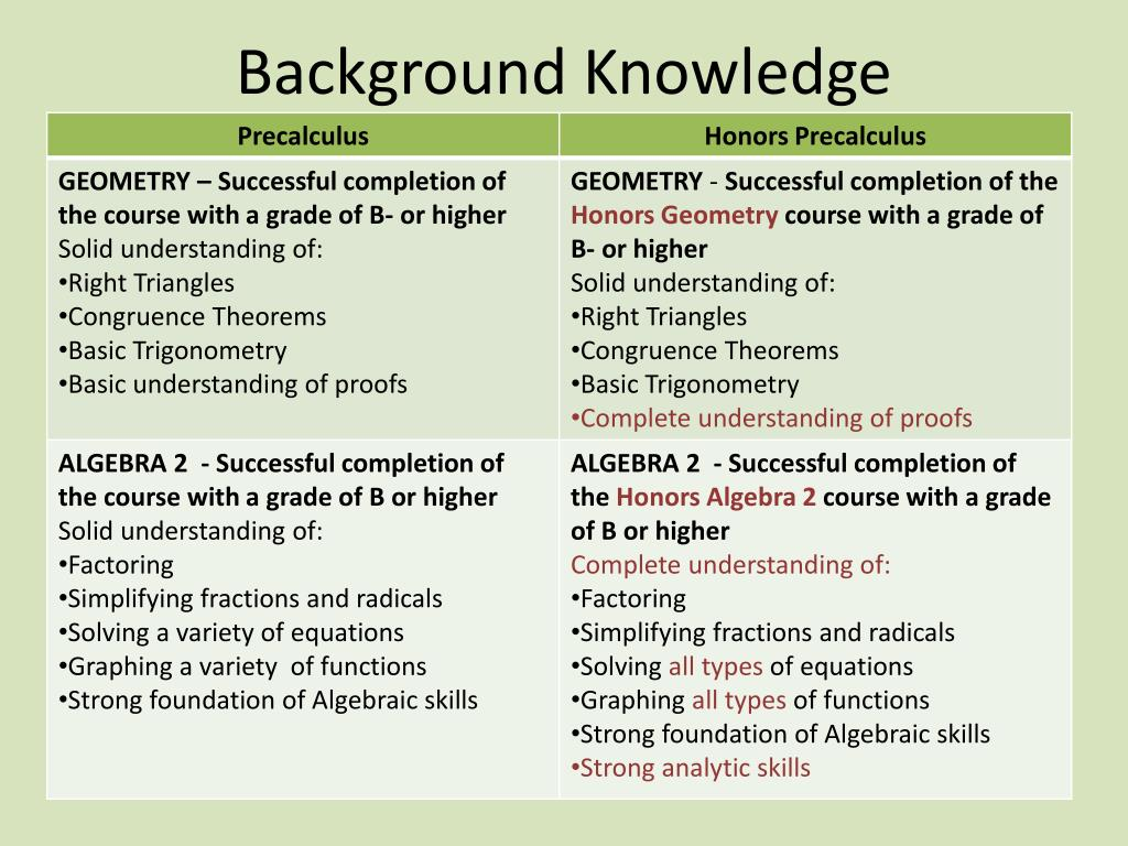 Ppt Background Knowledge Powerpoint Presentation Id 1751503