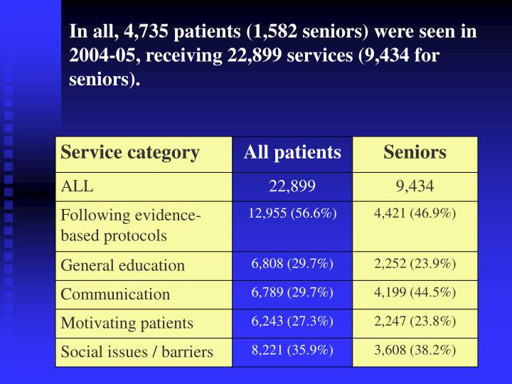 In all, 4,735 patients (1,582 seniors) were seen in 2004-05, receiving 22,899 services (9,434 for seniors).