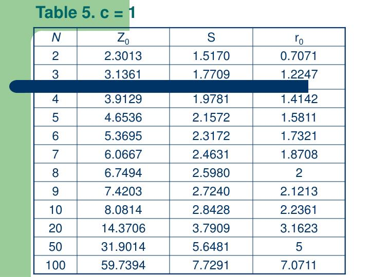 Table 5. c = 1