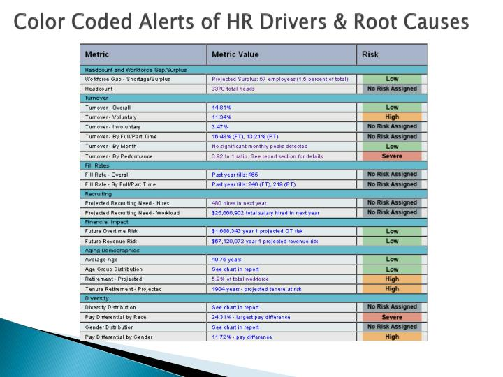 Color Coded Alerts of HR Drivers & Root Causes