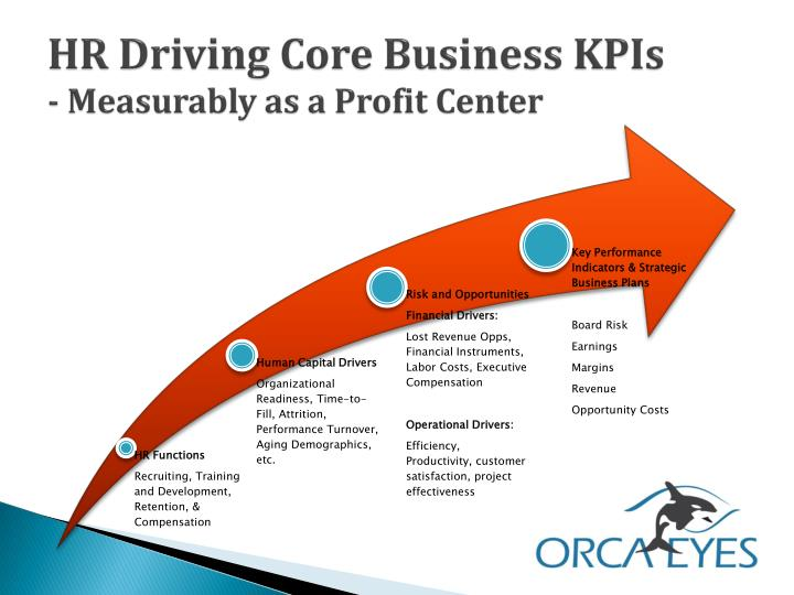 HR Driving Core Business KPIs
