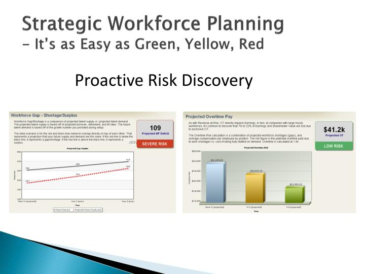 Strategic Workforce Planning