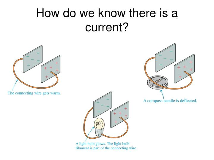 How do we know there is a current