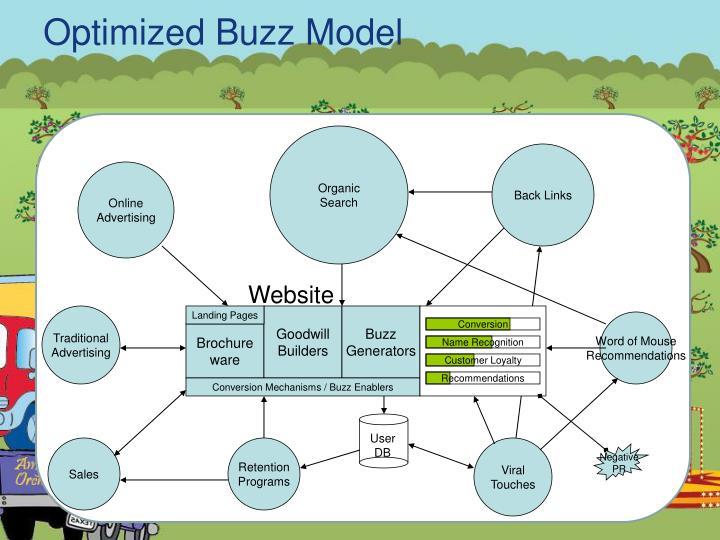 Optimized Buzz Model