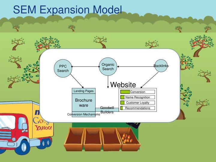 SEM Expansion Model