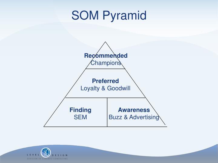 SOM Pyramid