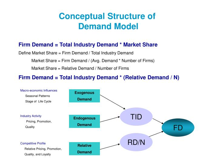 conceptual structure of demand model n.