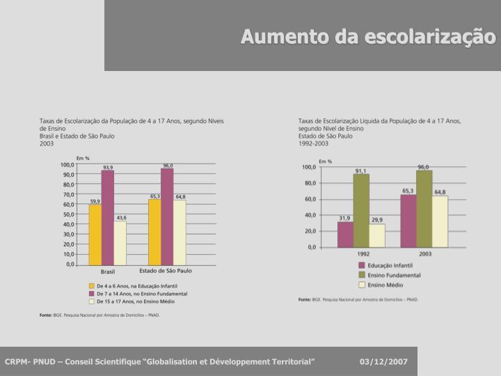 Aumento da escolarização