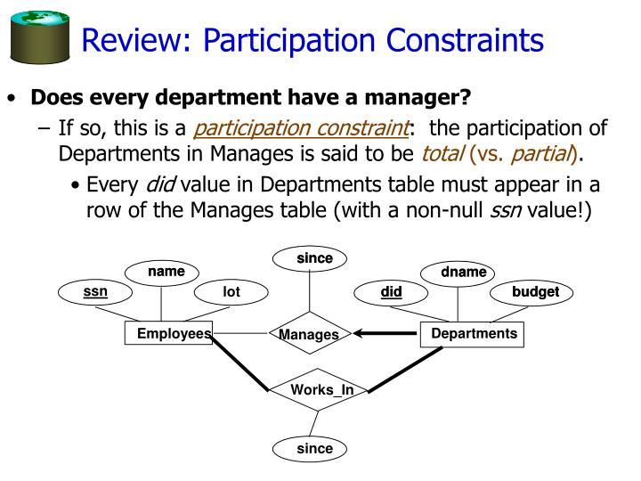 Review: Participation Constraints
