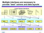 multiple interfaces are necessary to provide best solvers and data layouts