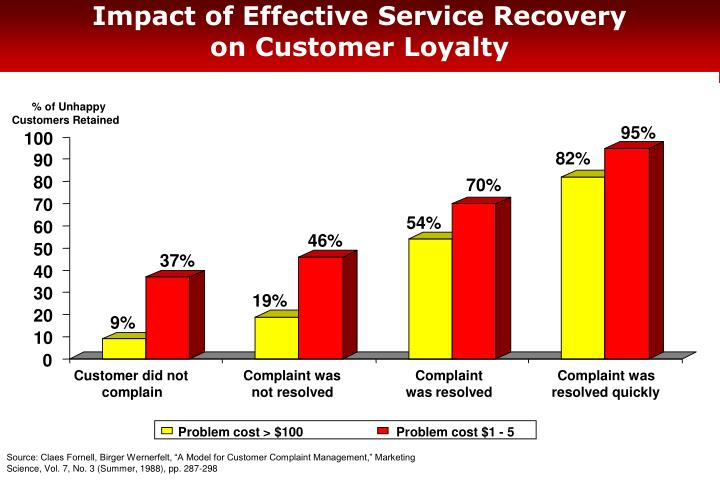 Impact of Effective Service Recovery