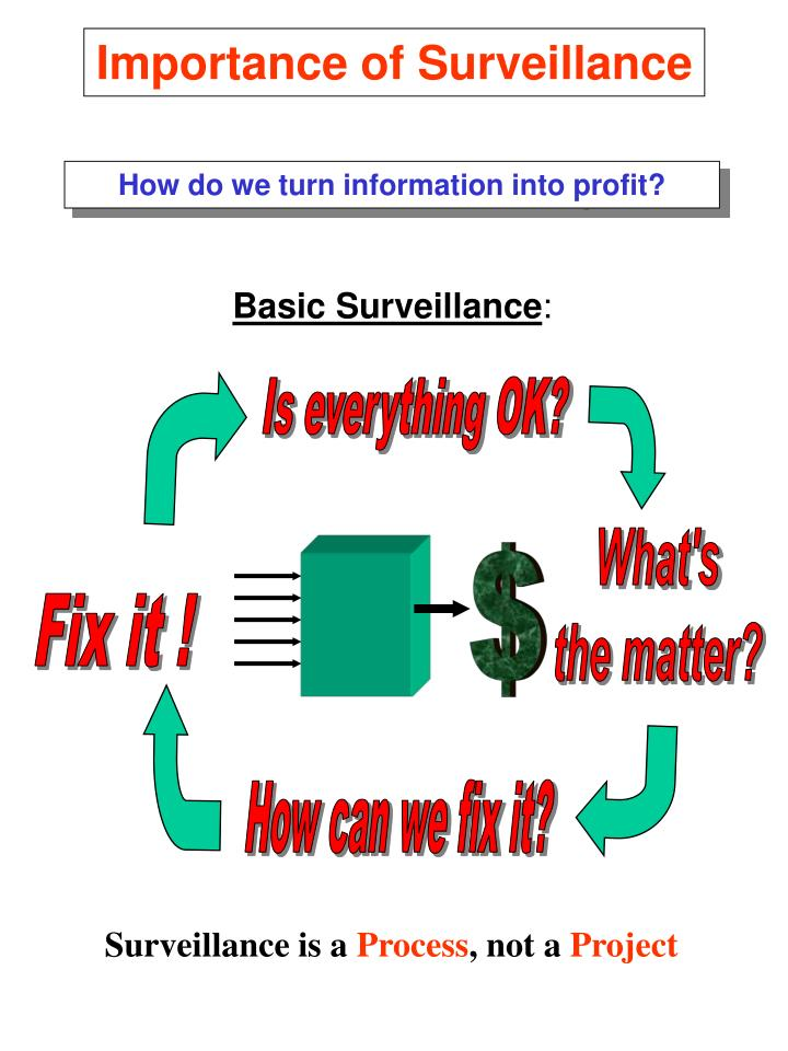 Importance of Surveillance