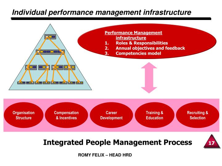 Individual performance management infrastructure