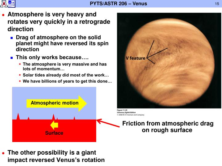 Atmosphere is very heavy and rotates very quickly in a retrograde direction