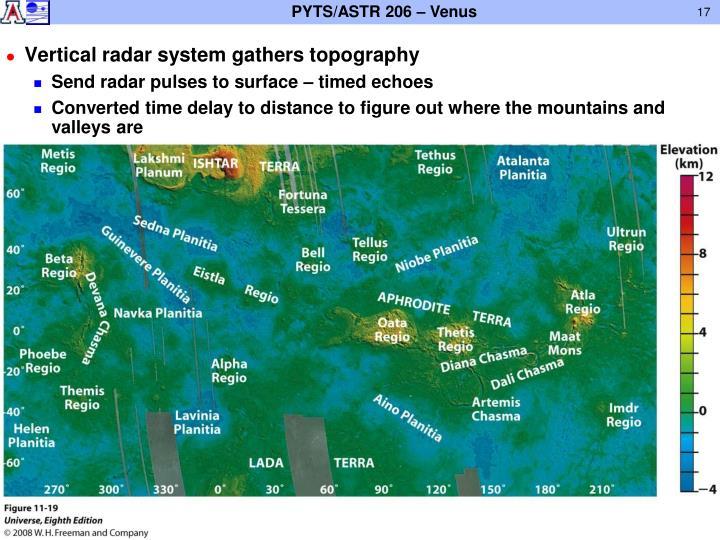 Vertical radar system gathers topography