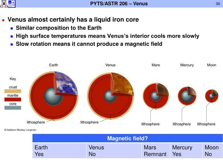 Venus almost certainly has a liquid iron core