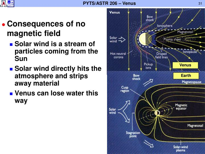 Consequences of no magnetic field