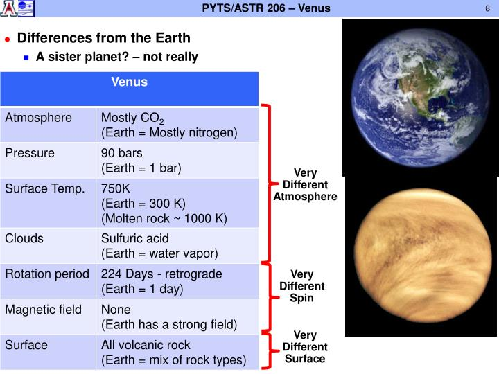 Differences from the Earth