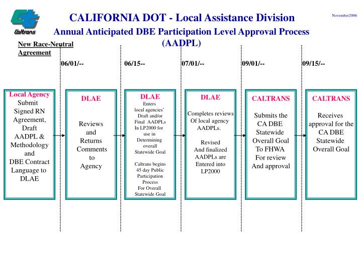 CALIFORNIA DOT - Local Assistance Division
