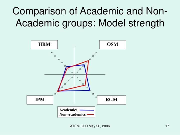 Academics dating non-academics