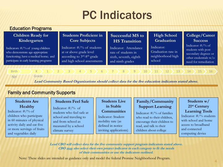 PC Indicators