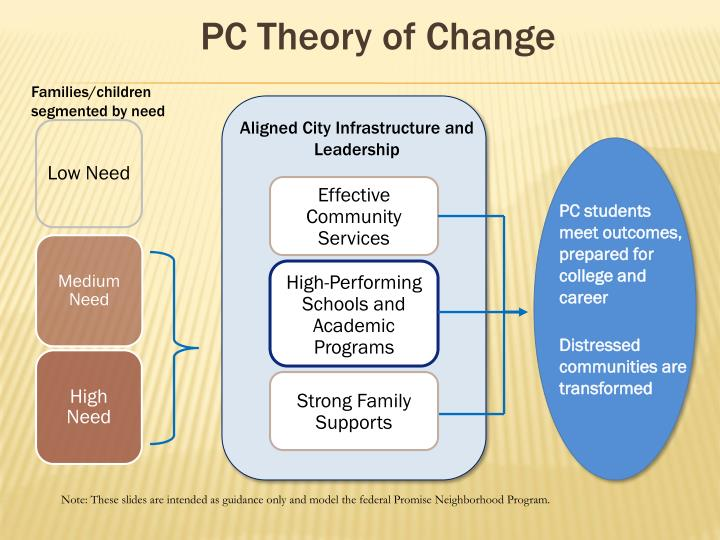 High-Performing Schools and Academic Programs