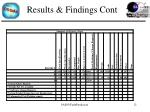 results findings cont
