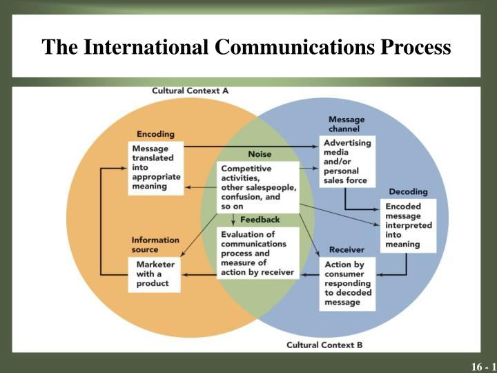 PPT - The International Communications Process PowerPoint