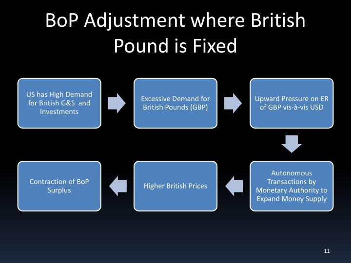 BoP Adjustment where British Pound is Fixed
