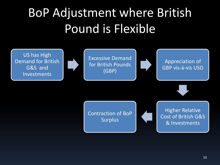 BoP Adjustment where British Pound is Flexible