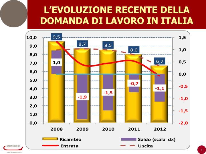 L'EVOLUZIONE RECENTE DELLA DOMANDA DI LAVORO IN ITALIA