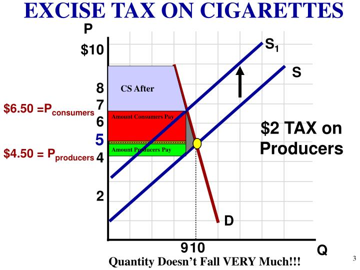 EXCISE TAX ON CIGARETTES